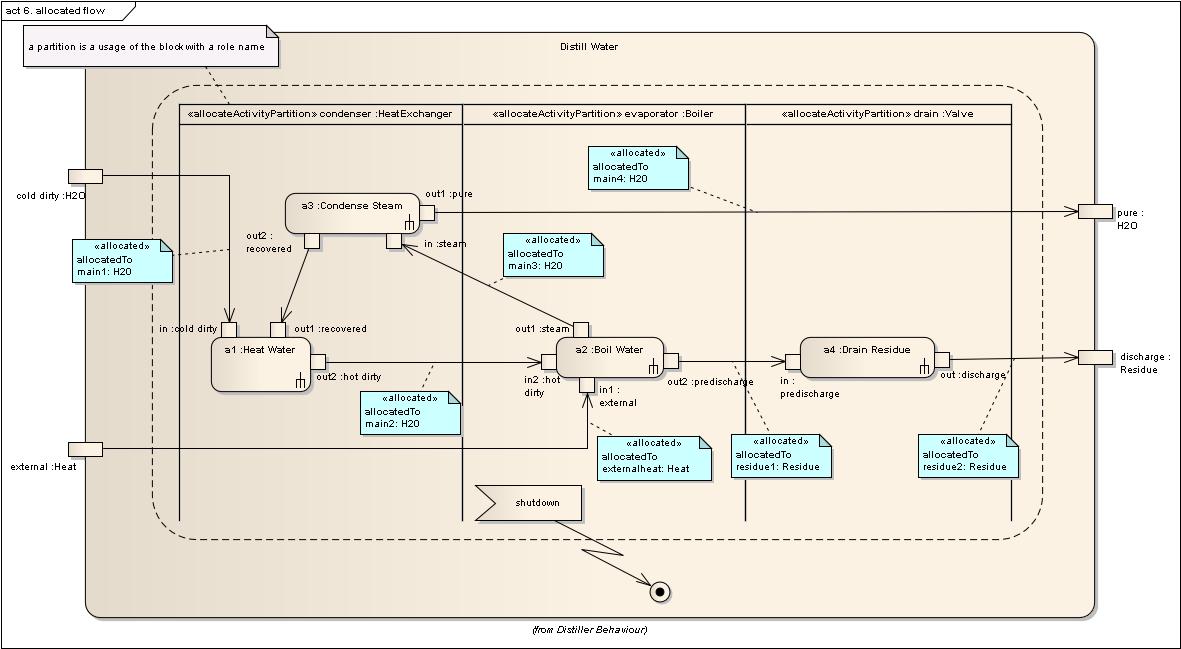 Activity Diagram Notation additionally Activity Diagrams Ex les further Modelisation SysML as well 1 also 7. on uml swimlanes